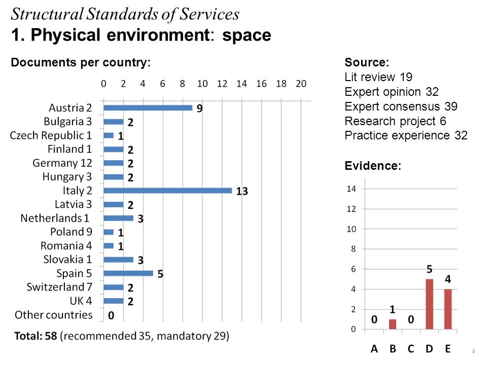 Structural Standards of Services 1. Physical environment: space Evidence: Source: Lit review 19 Expert opinion 32 Expert consensus 39 Research project