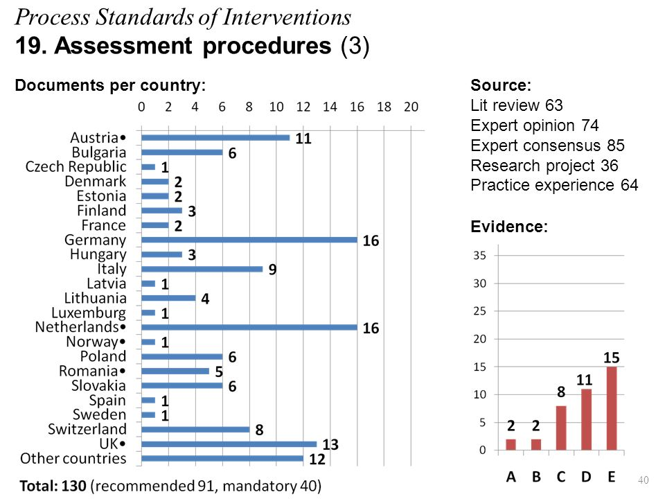 Process Standards of Interventions 19. Assessment procedures (3) Evidence: Source: Lit review 63 Expert opinion 74 Expert consensus 85 Research projec
