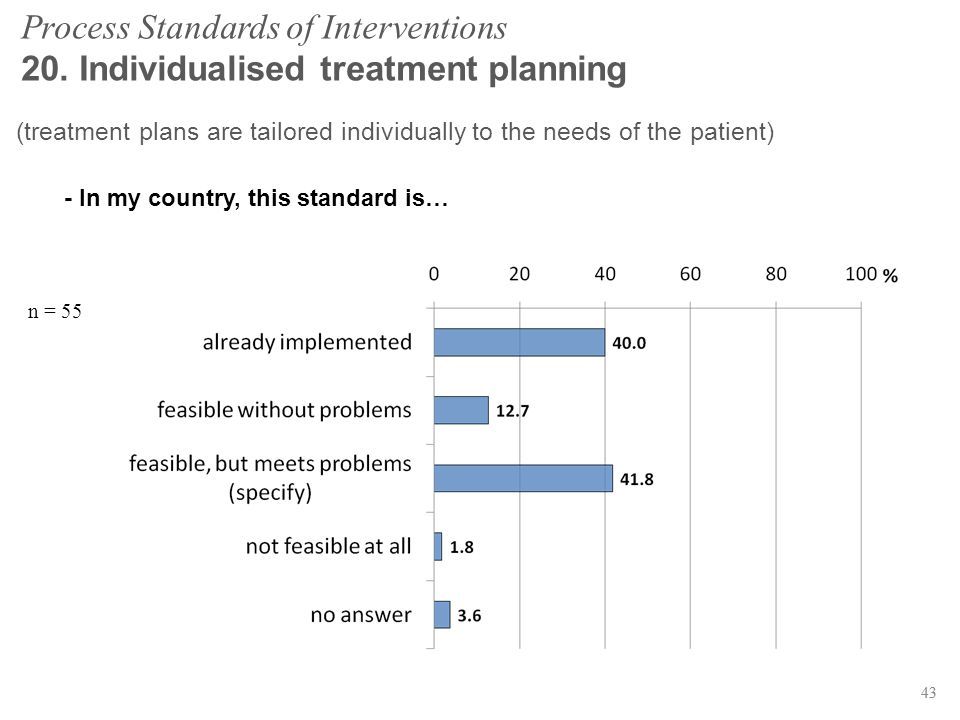 43 Process Standards of Interventions 20. Individualised treatment planning n = 55 43 (treatment plans are tailored individually to the needs of the p