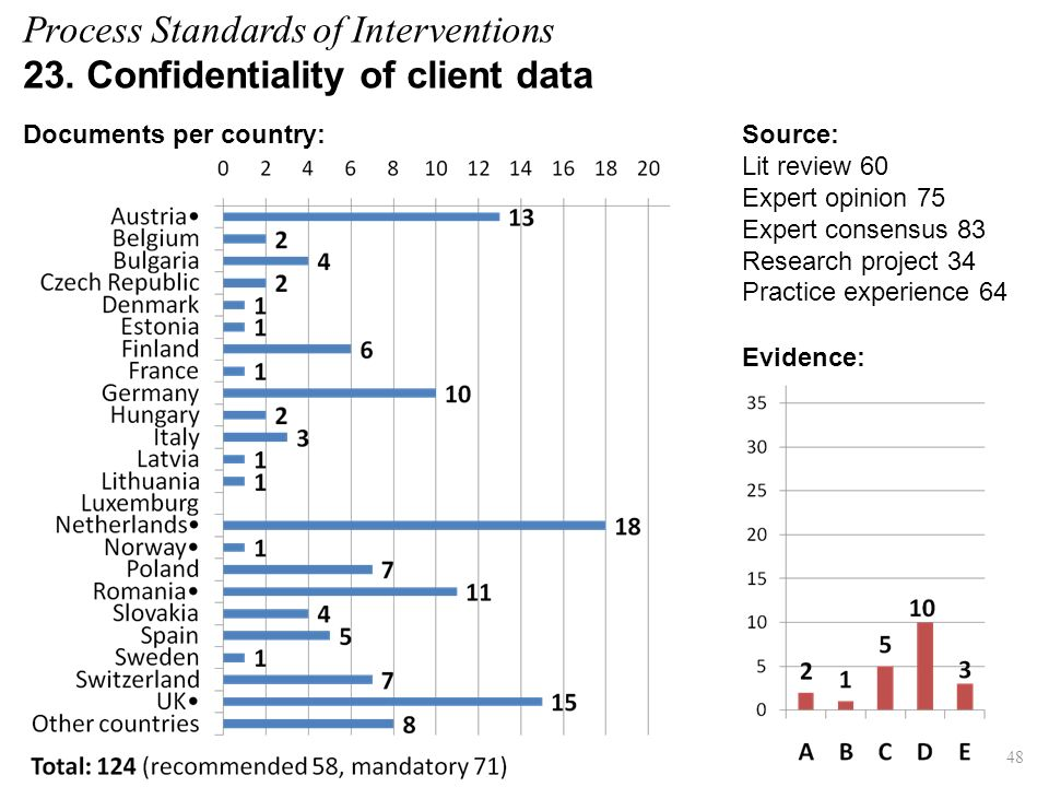 Process Standards of Interventions 23. Confidentiality of client data Evidence: Source: Lit review 60 Expert opinion 75 Expert consensus 83 Research p