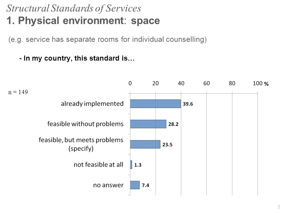 (e.g. service has separate rooms for individual counselling) - In my country, this standard is… n = 149 5 Structural Standards of Services 1. Physical