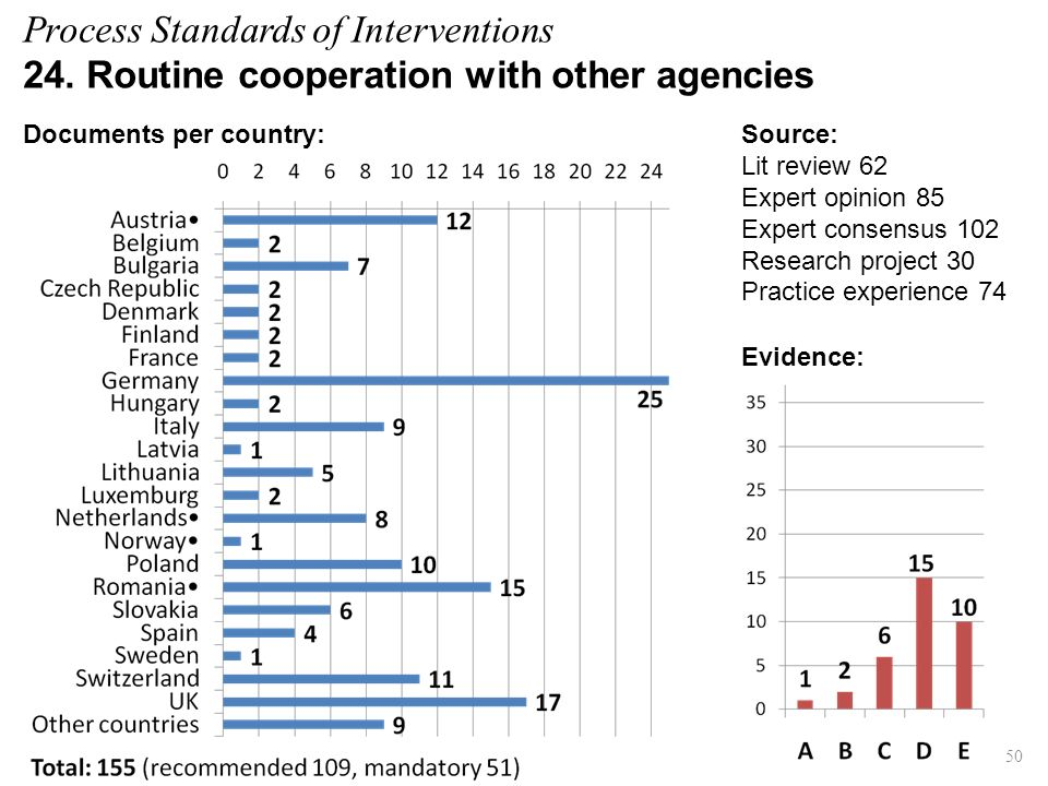 Process Standards of Interventions 24. Routine cooperation with other agencies Evidence: Documents per country: 50 Source: Lit review 62 Expert opinio