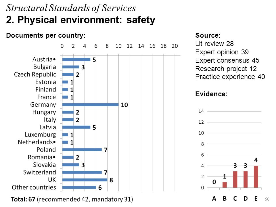 Evidence: 60 Source: Lit review 28 Expert opinion 39 Expert consensus 45 Research project 12 Practice experience 40 Documents per country: Structural