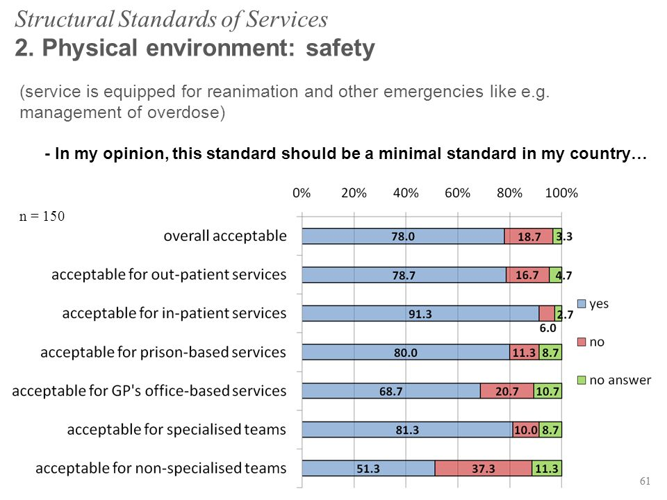 61 Structural Standards of Services 2. Physical environment: safety (service is equipped for reanimation and other emergencies like e.g. management of