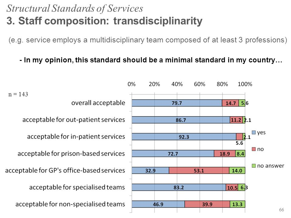 66 Structural Standards of Services 3. Staff composition: transdisciplinarity n = 143 (e.g. service employs a multidisciplinary team composed of at le