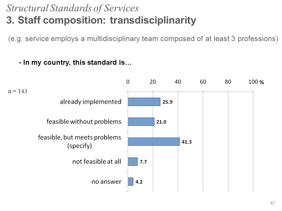 67 Structural Standards of Services 3. Staff composition: transdisciplinarity n = 143 (e.g. service employs a multidisciplinary team composed of at le