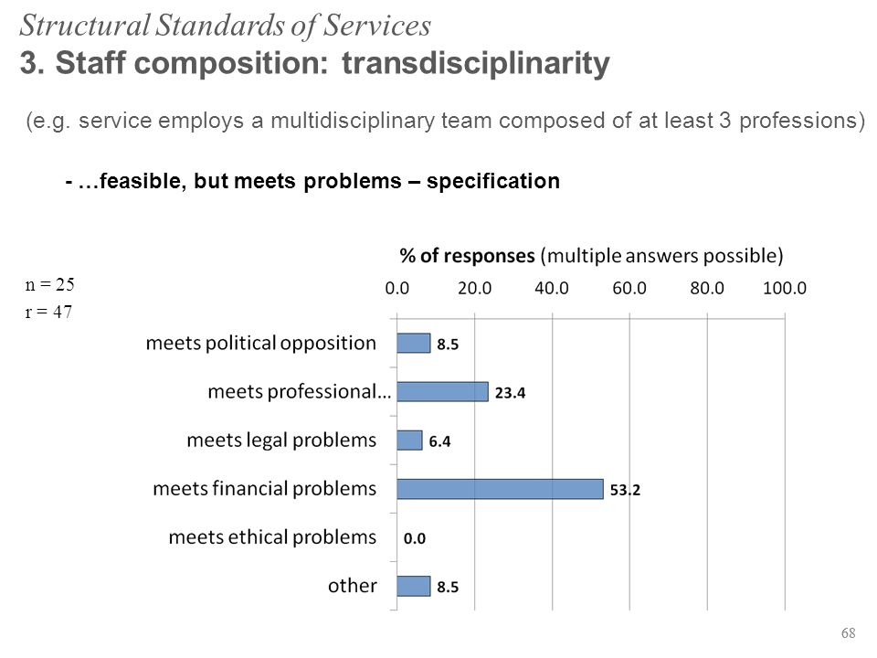 68 Structural Standards of Services 3. Staff composition: transdisciplinarity (e.g.