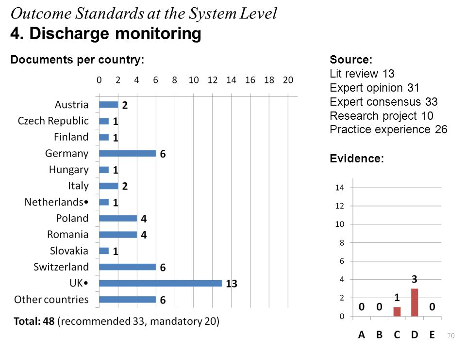 Evidence: 70 Source: Lit review 13 Expert opinion 31 Expert consensus 33 Research project 10 Practice experience 26 Documents per country: Outcome Standards at the System Level 4.