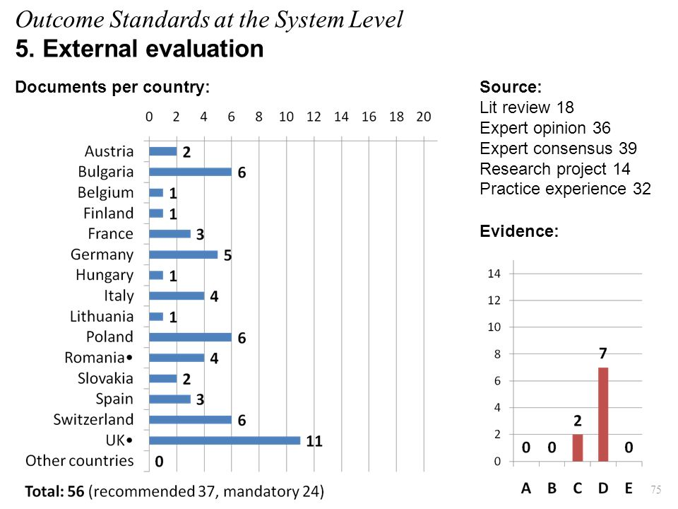 Evidence: 75 Source: Lit review 18 Expert opinion 36 Expert consensus 39 Research project 14 Practice experience 32 Documents per country: Outcome Standards at the System Level 5.