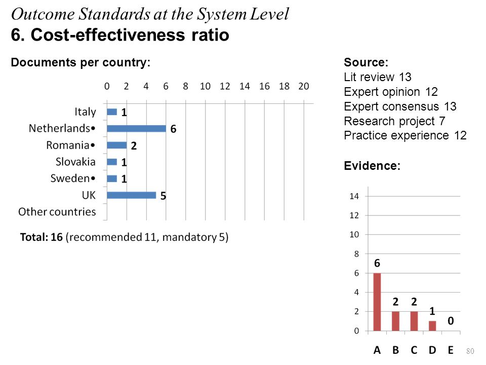 Evidence: 80 Source: Lit review 13 Expert opinion 12 Expert consensus 13 Research project 7 Practice experience 12 Documents per country: Outcome Standards at the System Level 6.