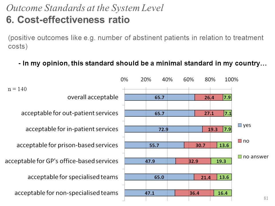 81 Outcome Standards at the System Level 6. Cost-effectiveness ratio (positive outcomes like e.g.