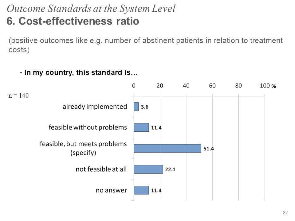 82 Outcome Standards at the System Level 6. Cost-effectiveness ratio (positive outcomes like e.g. number of abstinent patients in relation to treatmen
