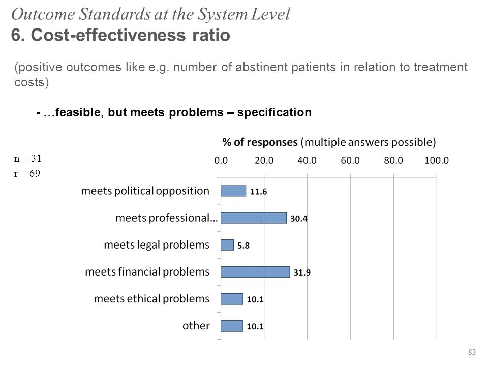 83 Outcome Standards at the System Level 6. Cost-effectiveness ratio (positive outcomes like e.g.