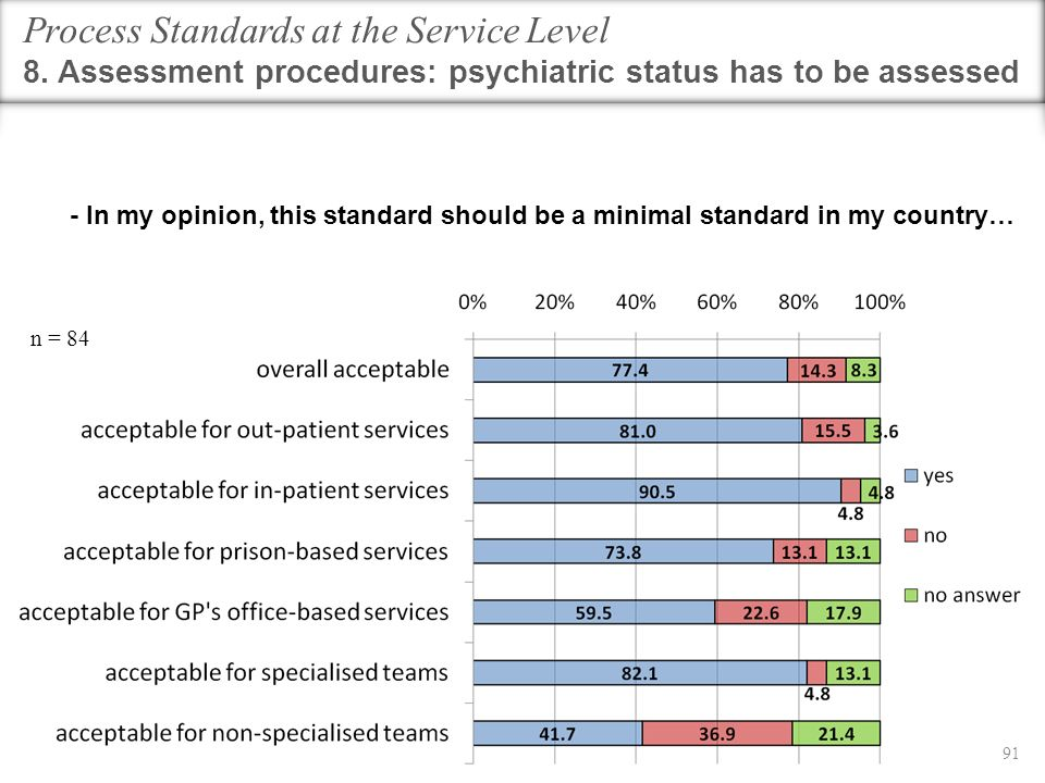 Process Standards at the Service Level 8. Assessment procedures: psychiatric status has to be assessed n = 84 91 - In my opinion, this standard should