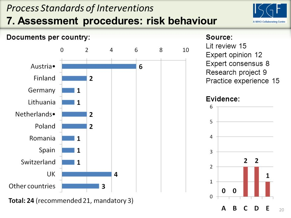 Process Standards of Interventions 7.