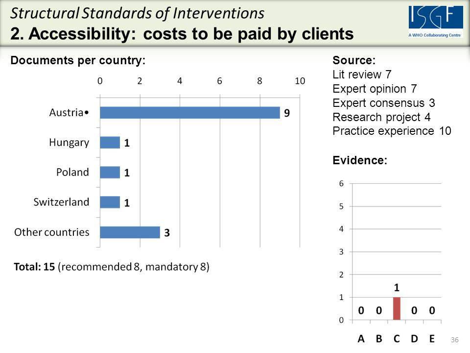 Evidence: 36 Documents per country:Source: Lit review 7 Expert opinion 7 Expert consensus 3 Research project 4 Practice experience 10 Structural Standards of Interventions 2.