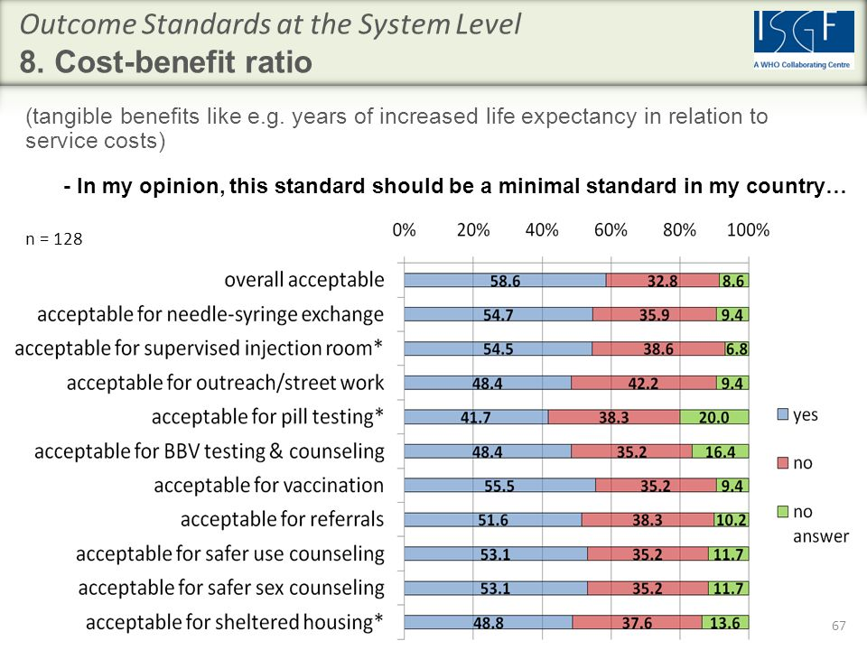 Outcome Standards at the System Level 8. Cost-benefit ratio (tangible benefits like e.g.