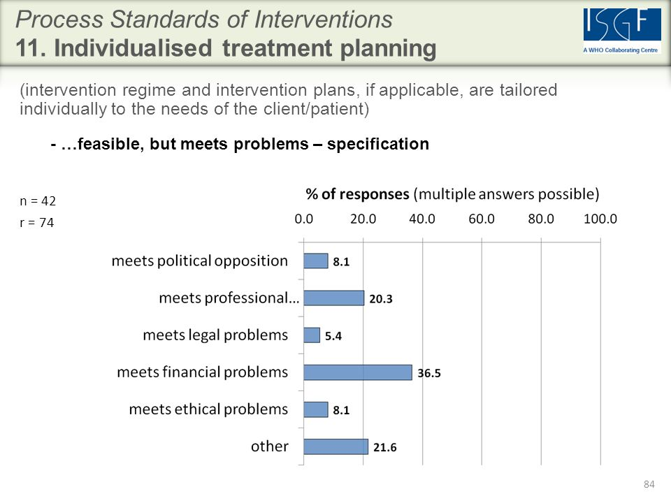 84 Process Standards of Interventions 11.