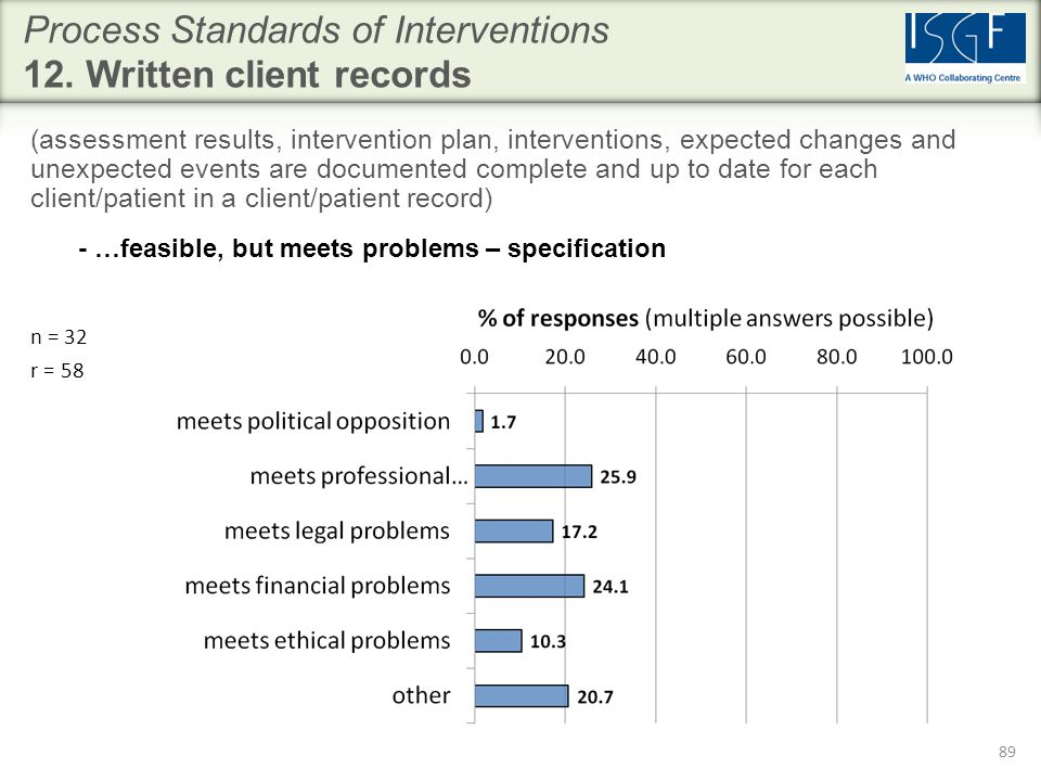 Process Standards of Interventions 12.