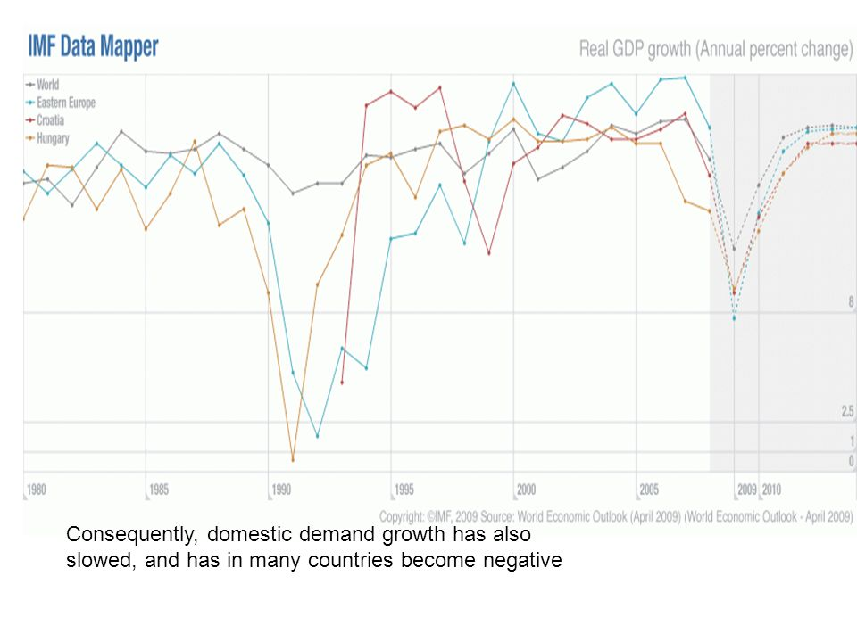 Consequently, domestic demand growth has also slowed, and has in many countries become negative