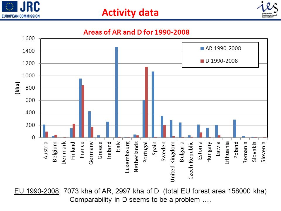 Activity data EU 1990-2008: 7073 kha of AR, 2997 kha of D (total EU forest area 158000 kha) Comparability in D seems to be a problem …. Areas of AR an