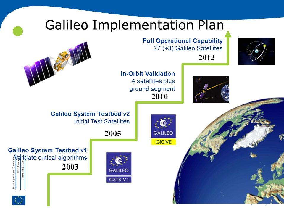 | 6 Galileo Implementation Plan Galileo System Testbed v1 Validate critical algorithms Galileo System Testbed v2 Initial Test Satellites In-Orbit Vali