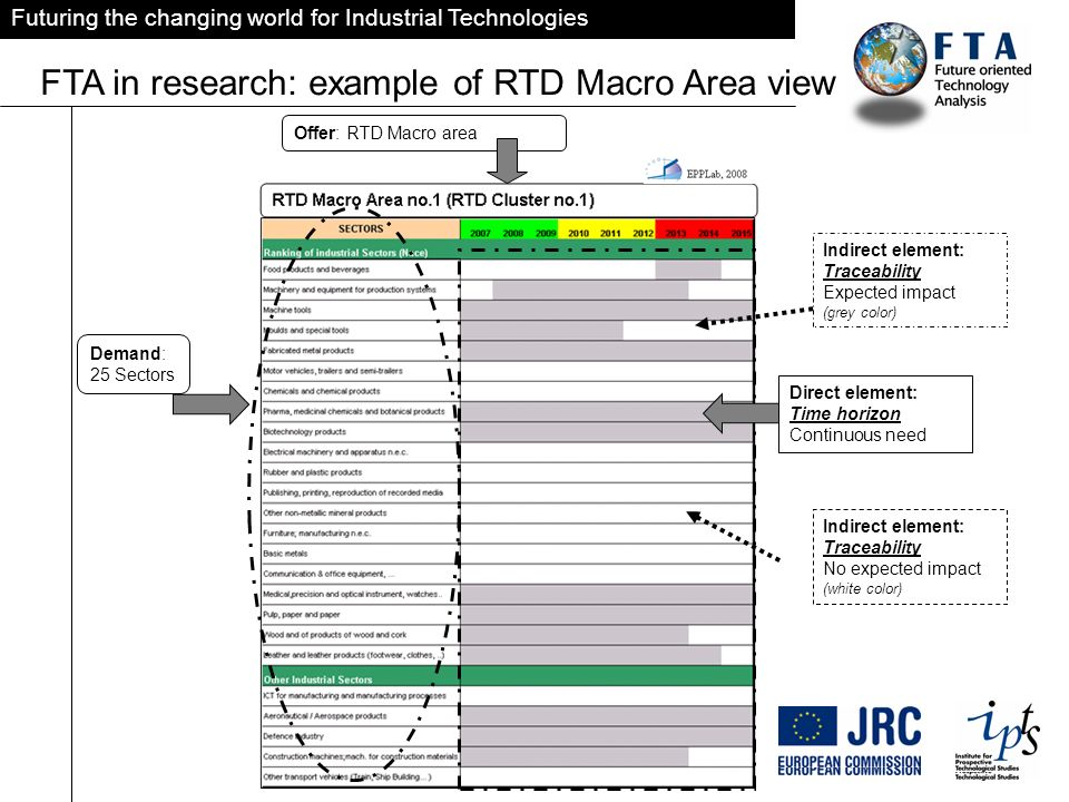 Futuring the changing world for Industrial Technologies FTA in research: example of RTD Macro Area view Demand: 25 Sectors Offer: RTD Macro area Direct element: Time horizon Continuous need Indirect element: Traceability Expected impact (grey color) Indirect element: Traceability No expected impact (white color)