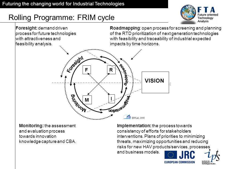 Futuring the changing world for Industrial Technologies Rolling Programme: FRIM cycle FR I M VISION Foresight: demand driven process for future technologies with attractiveness and feasibility analysis.