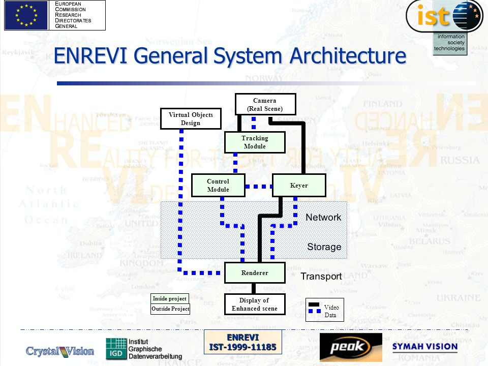 ENREVIIST-1999-11185 System Design Stereo Calibration C1 C2 Feat 1Feat 2 n frames Calib ext./ int.