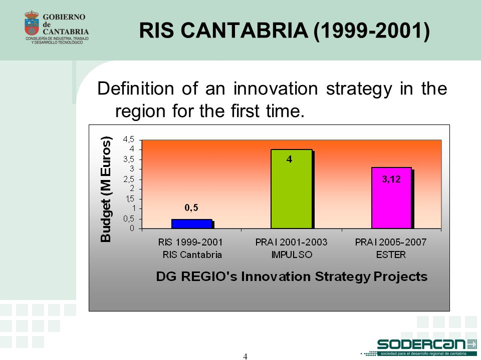 4 RIS CANTABRIA (1999-2001) Definition of an innovation strategy in the region for the first time.