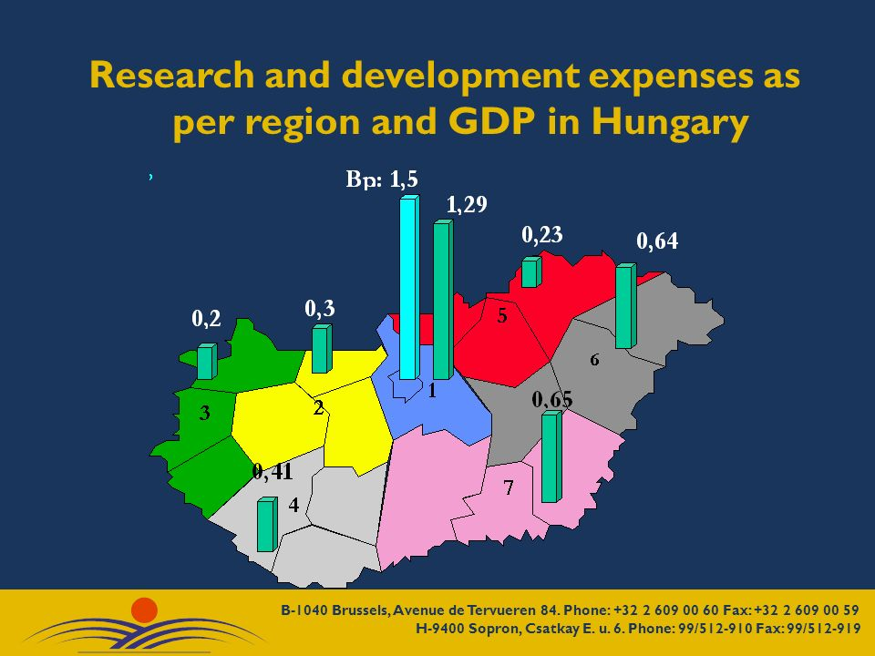 Research and development expenses as per region and GDP in Hungary