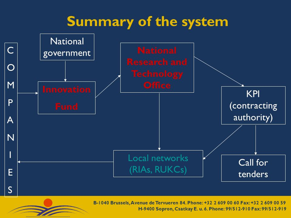 Summary of the system COMPANIESCOMPANIES Innovation Fund National Research and Technology Office KPI (contracting authority) Local networks (RIAs, RUK