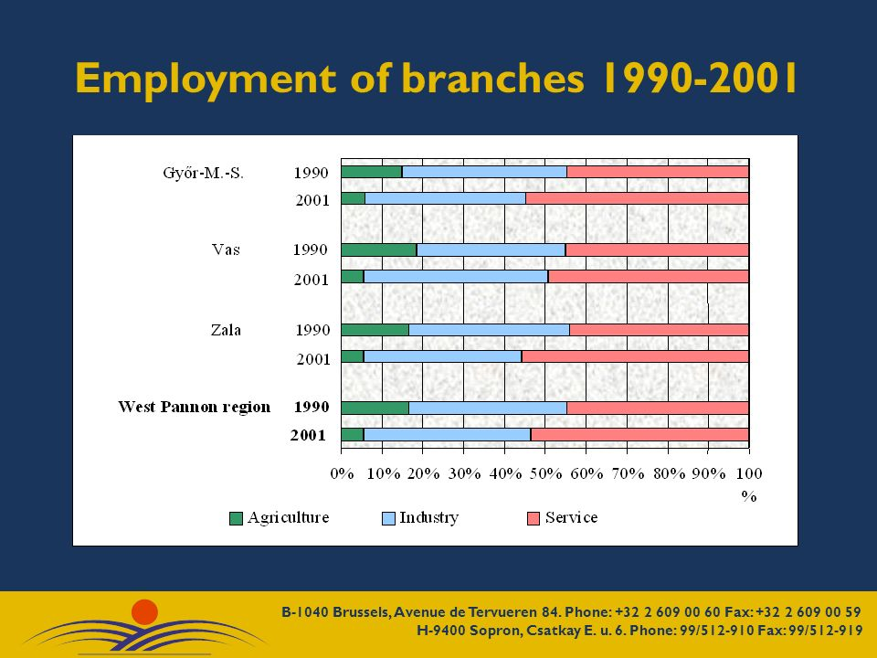 Employment of branches 1990-2001