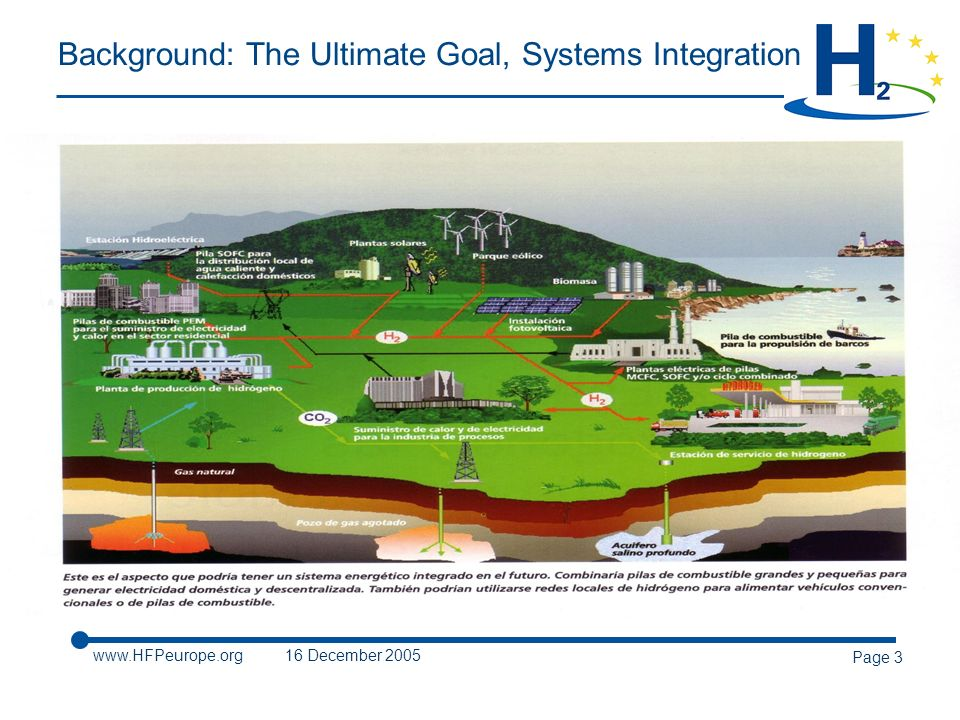 December 2005 Page 3 Background: The Ultimate Goal, Systems Integration