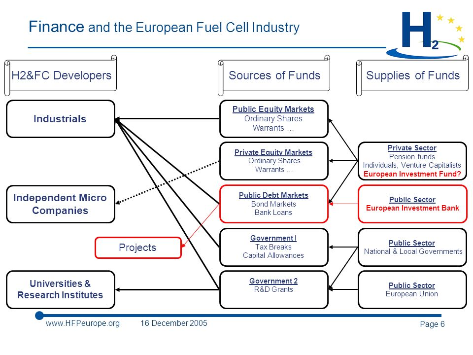 www.HFPeurope.org16 December 2005 Page 6 Finance and the European Fuel Cell Industry Public Equity Markets Ordinary Shares Warrants … H2&FC DevelopersSources of Funds Industrials Public Debt Markets Bond Markets Bank Loans Independent Micro Companies Government 2 R&D Grants Universities & Research Institutes Government I Tax Breaks Capital Allowances Private Equity Markets Ordinary Shares Warrants … Supplies of Funds Private Sector Pension funds Individuals, Venture Capitalists European Investment Fund.