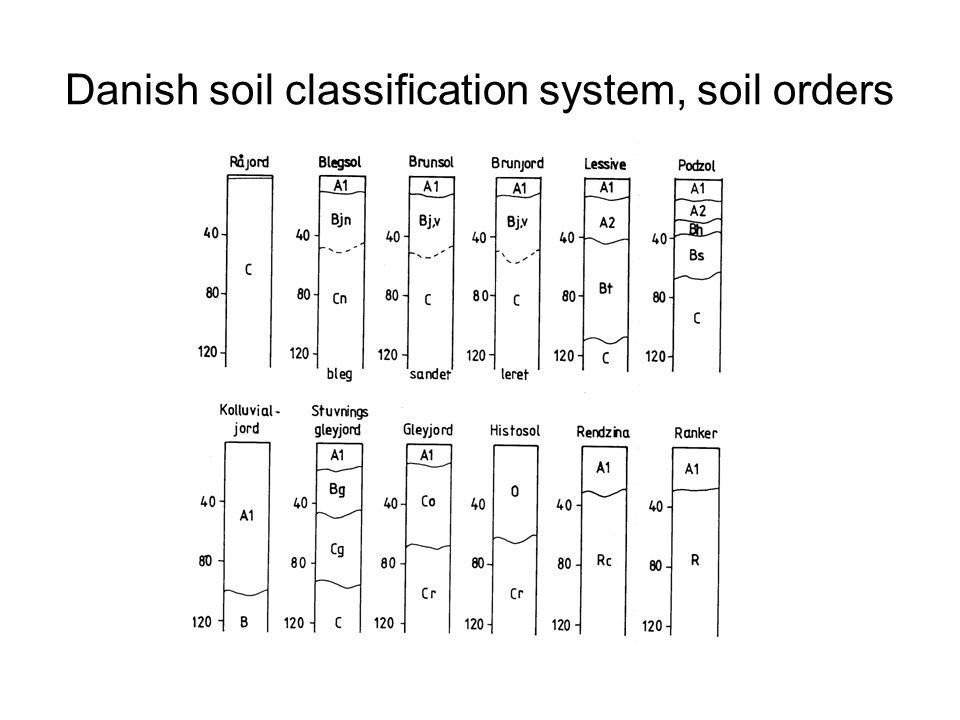 Danish soil classification system, soil orders