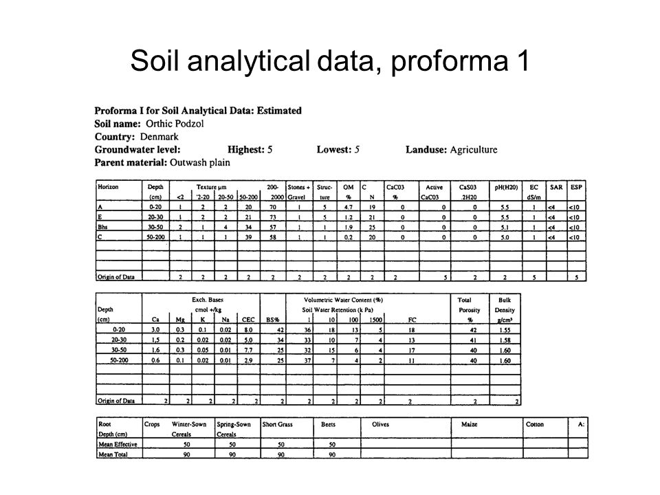Soil analytical data, proforma 1