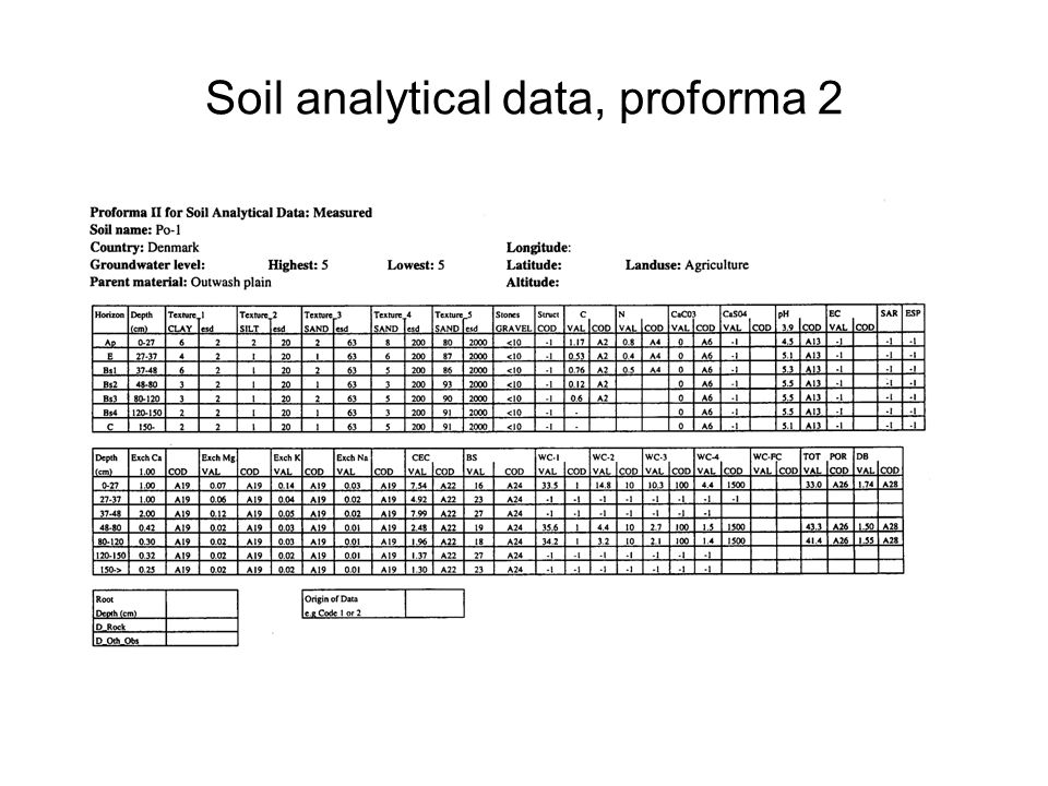 Soil analytical data, proforma 2