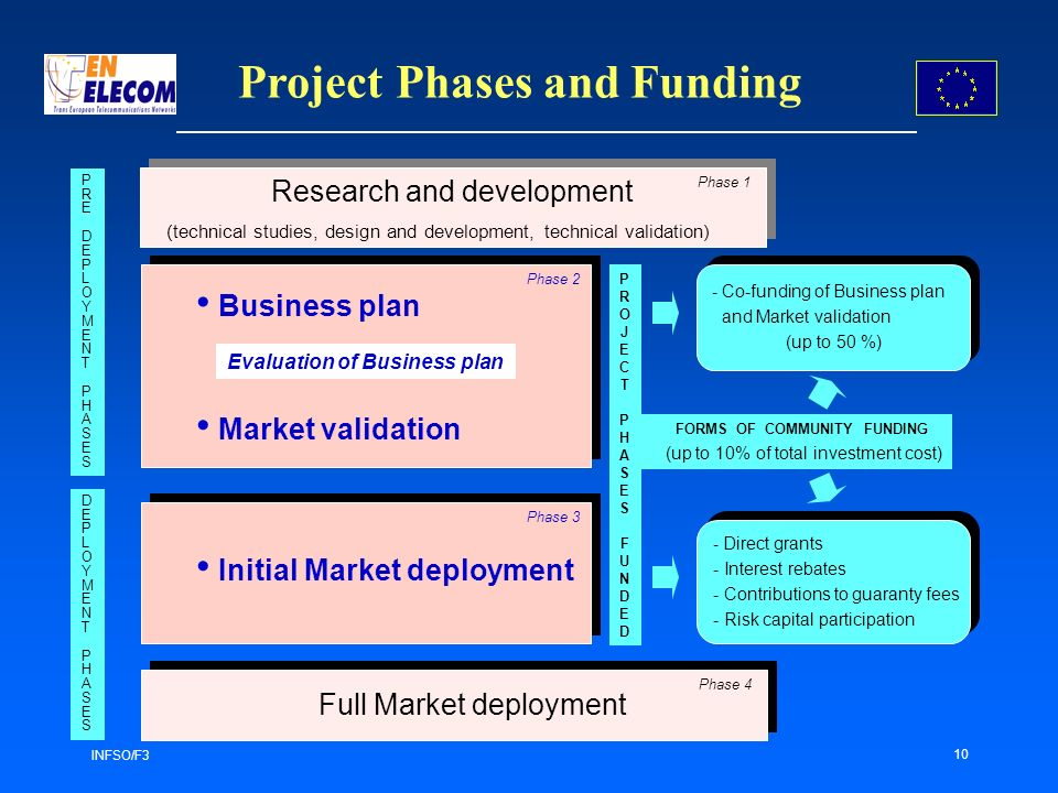 INFSO/F3 10 FORMS OF COMMUNITY FUNDING (up to 10% of total investment cost) - Direct grants - Interest rebates - Contributions to guaranty fees - Risk capital participation - Direct grants - Interest rebates - Contributions to guaranty fees - Risk capital participation PROJECTPHASES FUNDEDPROJECTPHASES FUNDED (technical studies, design and development, technical validation) Business plan Market validation Evaluation of Business plan Initial Market deployment Full Market deployment Phase 1 Phase 2 Phase 3 Phase 4 PREDEPLOYMENTPHASESPREDEPLOYMENTPHASES DEPLOYMENTPHASESDEPLOYMENTPHASES Project Phases and Funding Research and development - Co-funding of Business plan and Market validation (up to 50 %) - Co-funding of Business plan and Market validation (up to 50 %)
