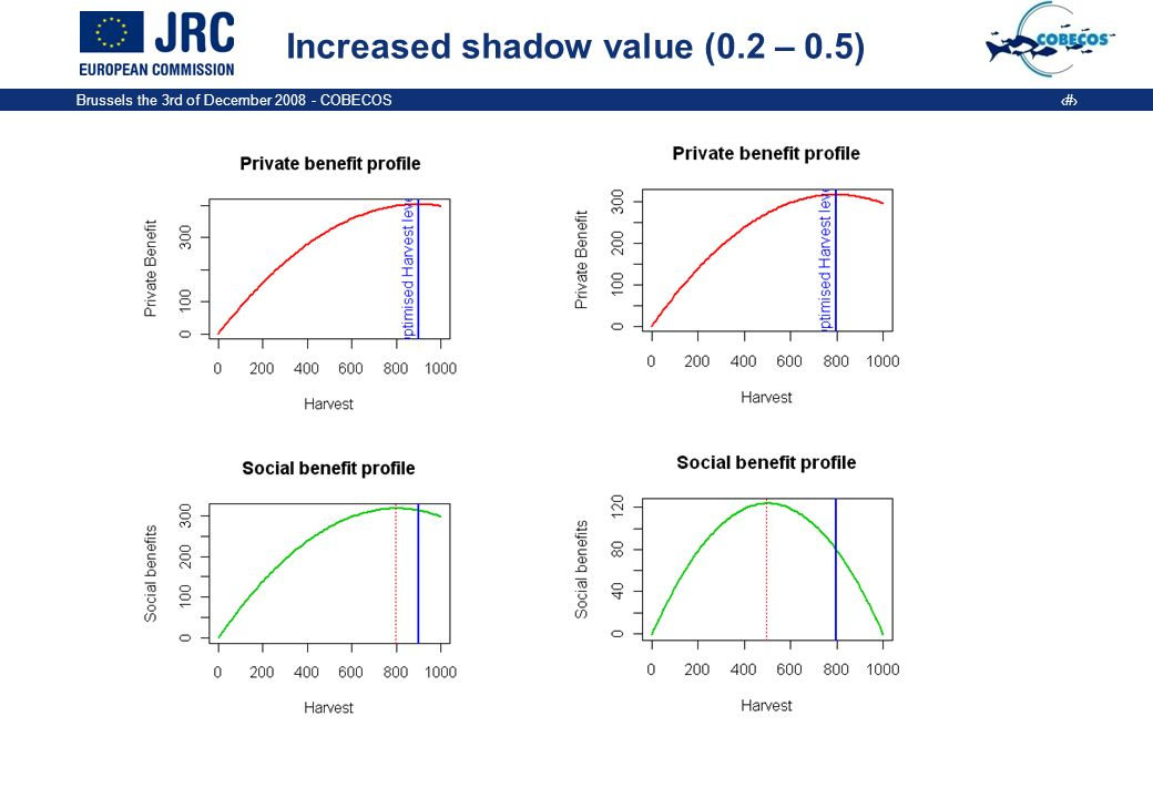 Brussels the 3rd of December COBECOS 12 Increased shadow value (0.2 – 0.5)