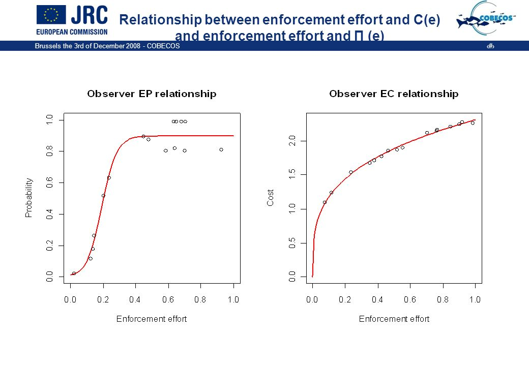 Brussels the 3rd of December COBECOS 7 Relationship between enforcement effort and C(e) and enforcement effort and Π (e)