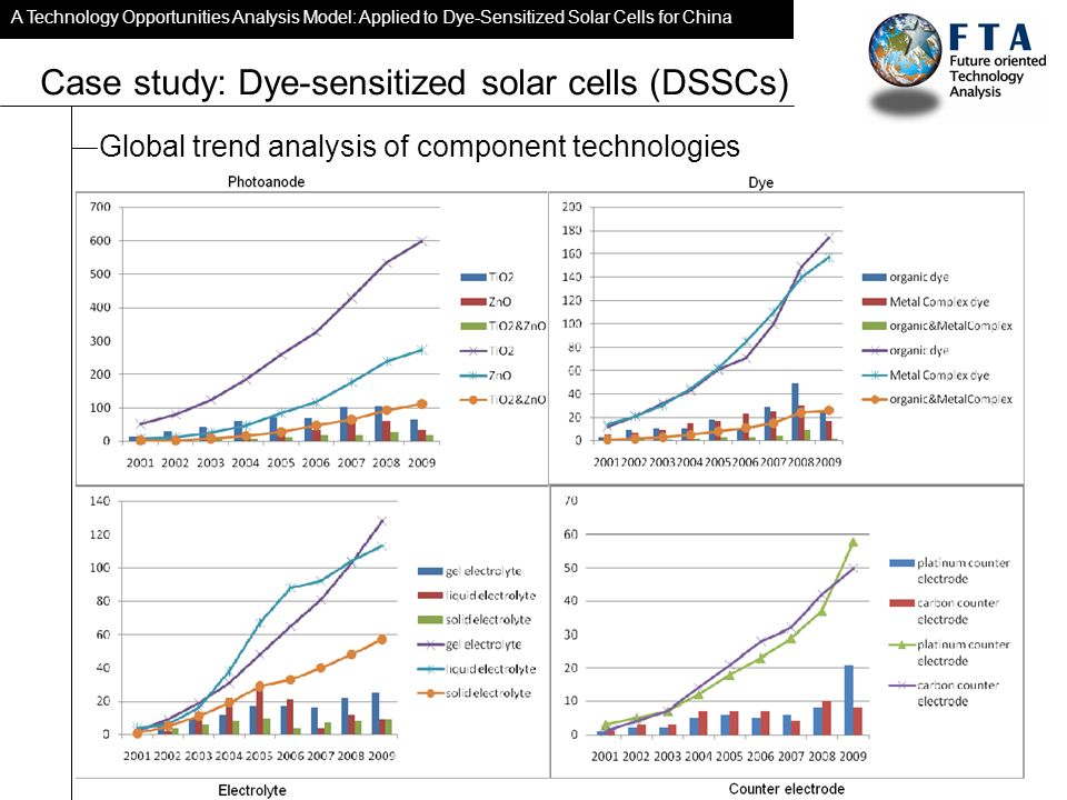 A Technology Opportunities Analysis Model: Applied to Dye-Sensitized Solar Cells for China Case study: Dye-sensitized solar cells (DSSCs) Global trend analysis of component technologies