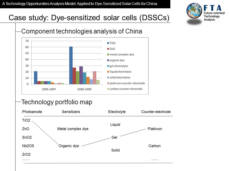A Technology Opportunities Analysis Model: Applied to Dye-Sensitized Solar Cells for China Case study: Dye-sensitized solar cells (DSSCs) Component technologies analysis of China Technology portfolio map