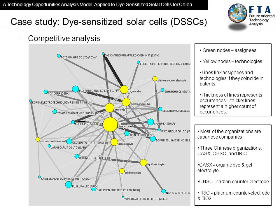 A Technology Opportunities Analysis Model: Applied to Dye-Sensitized Solar Cells for China Case study: Dye-sensitized solar cells (DSSCs) Competitive analysis Green nodes – assignees Yellow nodes – technologies Lines link assignees and technologies if they coincide in patents.
