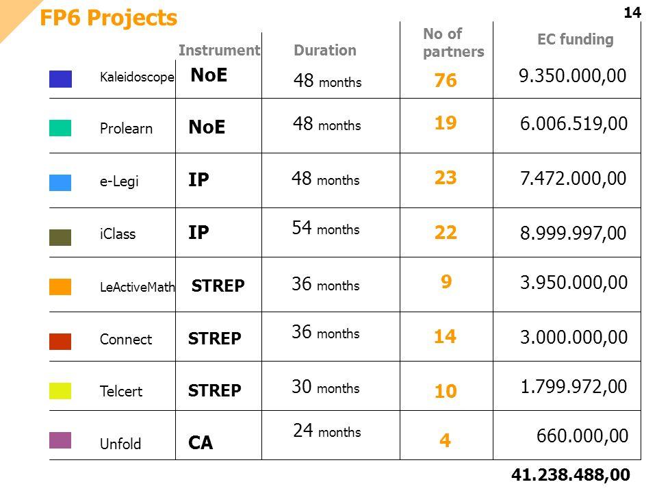 14 FP6 Projects Kaleidoscope NoE Prolearn NoE e-Legi IP iClass IP LeActiveMath STREP Connect STREP Telcert STREP Unfold CA 9.350.000,00 6.006.519,00 7