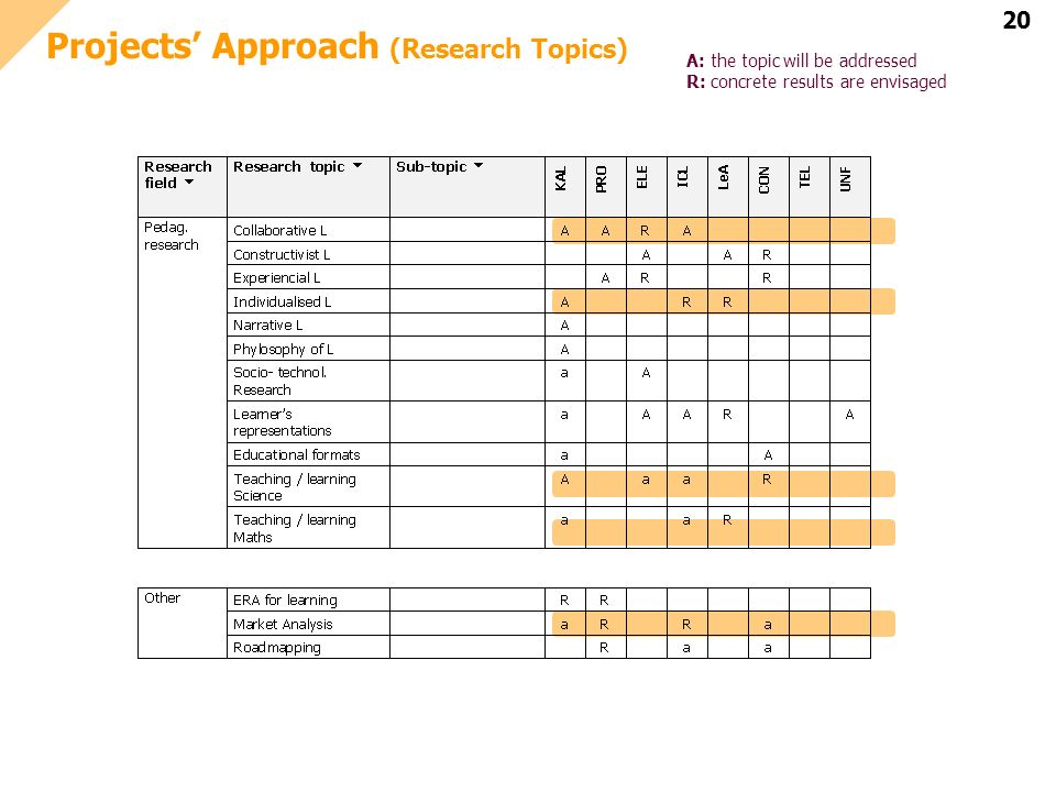 20 Projects Approach (Research Topics) A: the topic will be addressed R: concrete results are envisaged