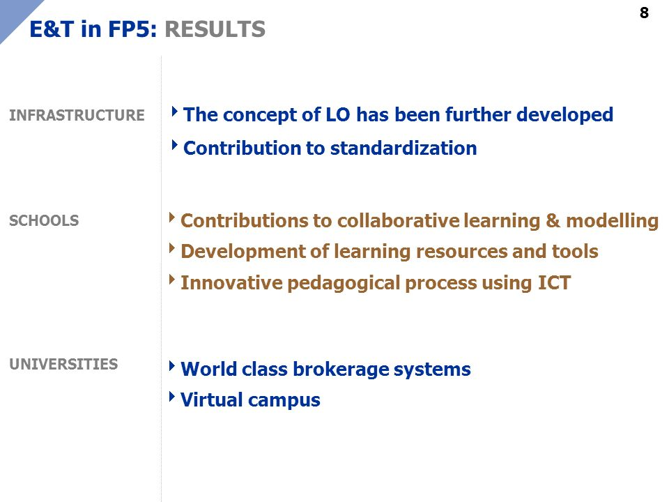 8 E&T in FP5: RESULTS INFRASTRUCTURE SCHOOLS UNIVERSITIES The concept of LO has been further developed Contribution to standardization World class brokerage systems Virtual campus Contributions to collaborative learning & modelling Development of learning resources and tools Innovative pedagogical process using ICT