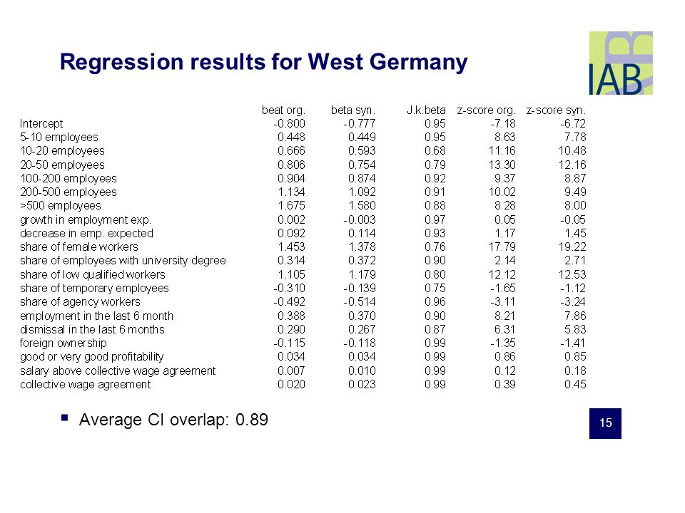 15 Regression results for West Germany Average CI overlap: 0.89