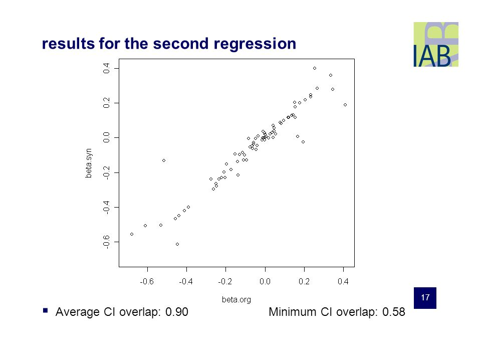 17 Average CI overlap: 0.90Minimum CI overlap: 0.58 results for the second regression