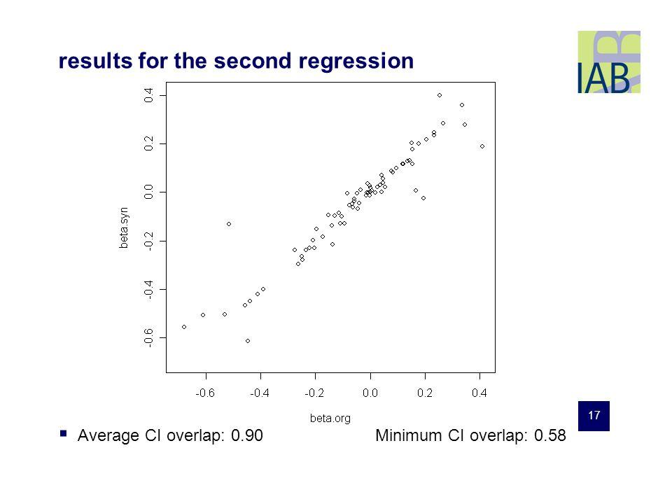 17 Average CI overlap: 0.90Minimum CI overlap: 0.58 results for the second regression